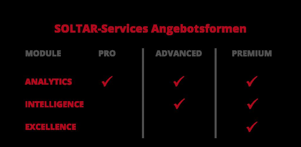 SOLTAR-Services-Angebotsformen