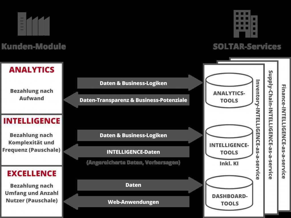 SOLTAR business model